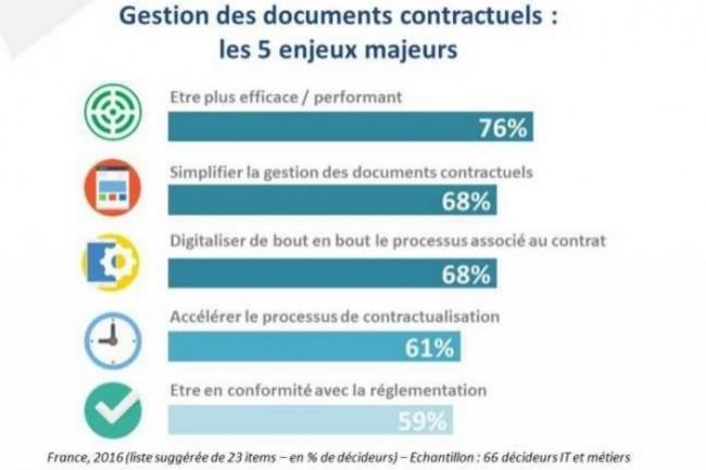 Efficacité, simplification et digitalisation globale du processus contractuel sont en tête des objectifs pour la numérisation des documents contractuels. (crédit : Markess International)