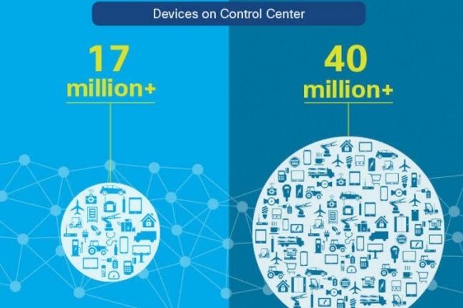 Plusieurs constructeurs automobiles dont Toyota, Ford et GM utilisent aujourd'hui Control Center de Cisco Jasper. (crédit : Cisco)