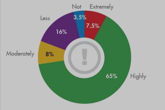 Selon le rapport 2017 de Flexera Software, les failles identifiées comme critiques ont représenté 72,5% des vulnérabilités repérées dans les 50 logiciels les plus utilisés. (crédit : Secunia Research)