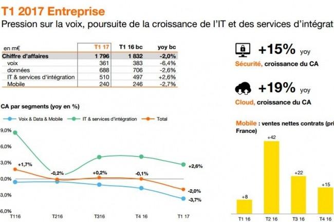 Un résumé des résultats financiers de l'activité entreprise d'Orange au 1er trimestre 2017. (crédit : Orange)