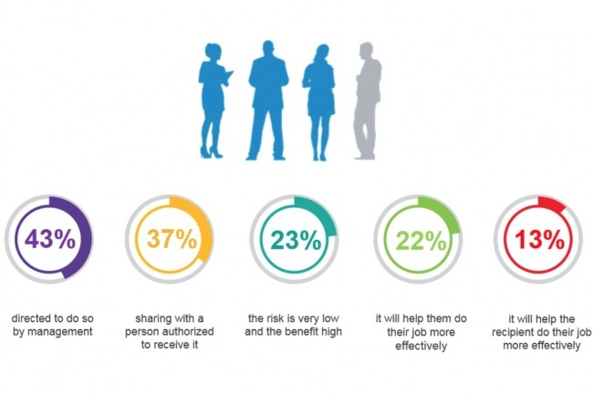 Pour 43% des salariés, le partage de données sensibles dans l'entreprise ne peut se faire sans une demande de leur management.