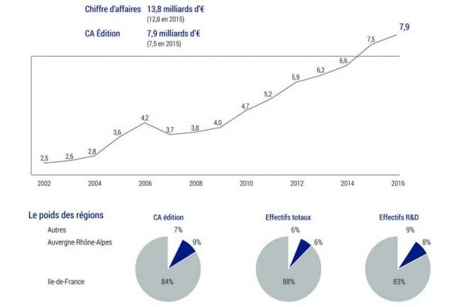 Le Truffle 100 France 2017 montre que l'édition de logiciels se concentre encore à 84% en Ile-de-France. La région Auvergne-Rhône-Alpes pèse 9%. (crédit : Truffle Capital)