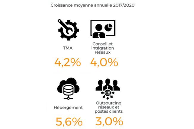 Les segments en forte croissance sur le marché français des services IT entre 2017 et 2020. (Crédit IDC)