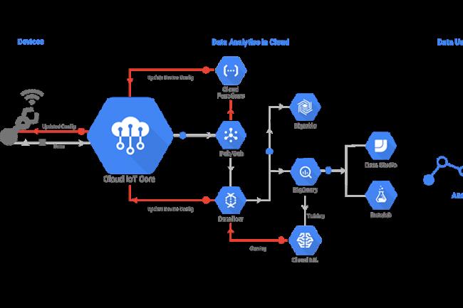 Google compte sur son outil Cloud IoT Core pour faire le lien entre les objets connectés et ses services cloud.