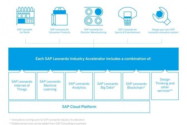 La plateforme Leonardo réunit différentes technologies SAP, toutes construites sur Cloud Platform, l'offre PaaS de l'éditeur. (crédit : D.R.)