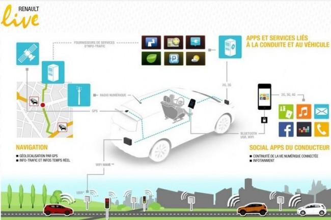 Pour accélérer dans le domaine des voitures connectées, le groupe automobile Renault acquiert les compétences en R&D développées par Intel sur ce terrain. (crédit : D.R.)