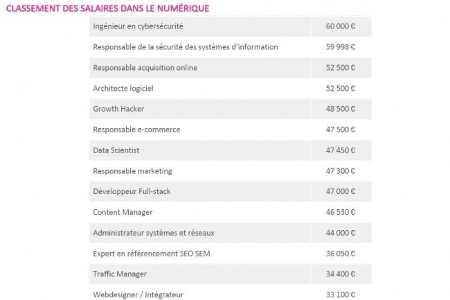 Dans le secteur du numérique, les  salaires moyens s'échelonnent entre 31 650 euros par an pour un community manager dans le secteur de la communication à 60 000 euros par an en moyenne pour un ingénieur en cybersécurité (source Jobijoba).