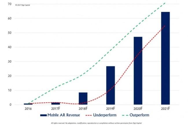 Evolution des revenus du marché de la réalité augmentée sur mobile. (crédit : Digi-Capital)