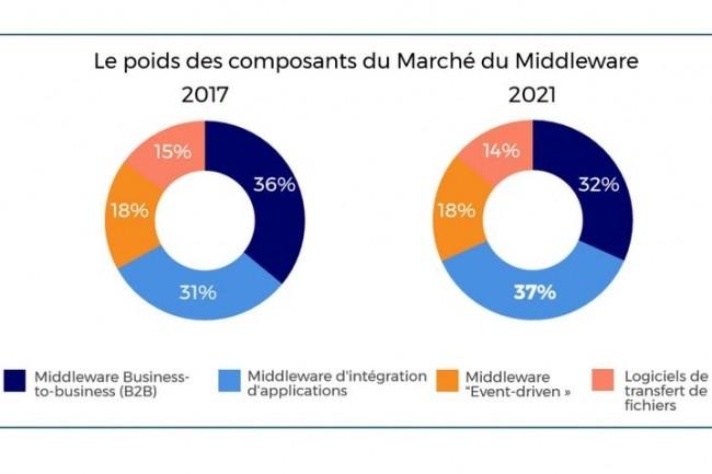 Les logiciels en mode SaaS représenteront 43% du marché du middleware en France en 2021. (crédit : IDC)