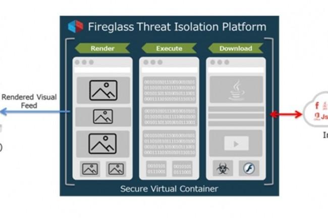 Schéma de fonctionnement de la solution d'isolation web et e-mail de Fireglass. (crédit : D.R.)