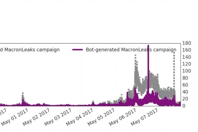 Volume de tweets générés chaque minute respectivement par des utilisateurs humains et des bots sociaux sur la période du Macron Leaks. (crédit : D.R.)