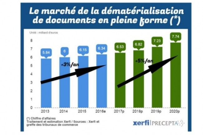 Evolution du marché de la dématérialisation de documents. (crédit : Xerfi-Precepta)
