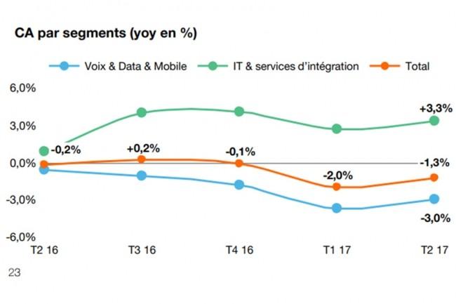 Les activités IT et intégration d'Orange ont progressé de 3,3% au premier semestre 2017.