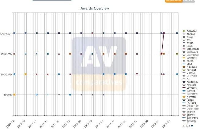 AV-Comparatives ne teste que les solutions soumises volontairement par les éditeurs en sécurité.