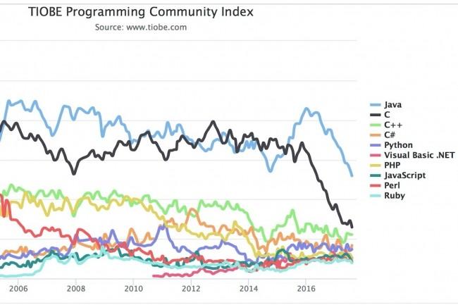 Sur les dix dernières années, l'indice Tiobe montrent que la popularité de Java est toujours très importante, mais que l'attraction exercée par d'autres outils lui fait perdre un peu de terrain.