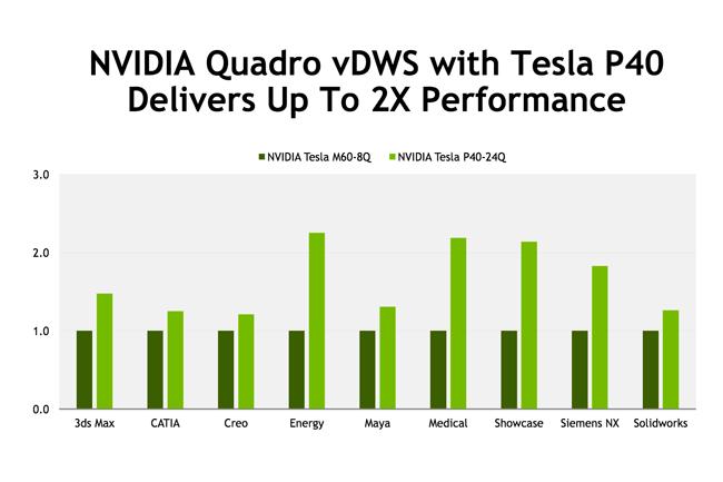 Avec l'utilisation des puces Tesla P40, les performances de virtualisation sont jusqu'à deux fois supérieures comparées à celles obtenues avec les Tesla M60. (crédit photo : Nvidia)