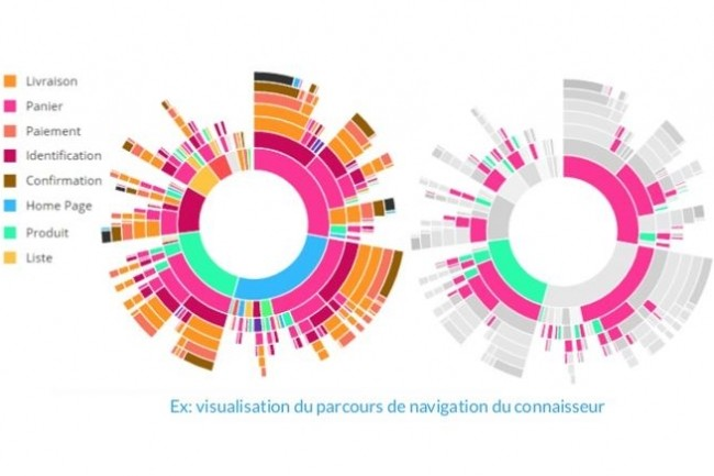 Converteo renforce ses prestations de conseil en data et marketing digitalisé avec les analyses des parcours clients permises par la plateforme ContentSquare. Crédit. D.R.