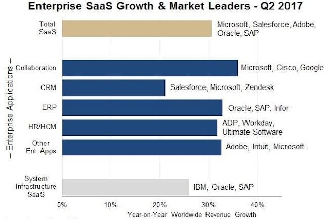 Des pur players comme Workday, Zendesk et Service Now contribuent à tirer le marché du SaaS un peu partout dans le monde. (Crédit : Synergy)