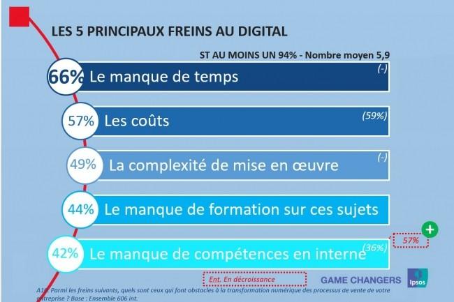 La complexité de mise en oeuvre des outils numériques est citée par près d'une entreprise comme frein à sa transformation numérique. (source : Baromètre Croissance & Digital octobre 2017)