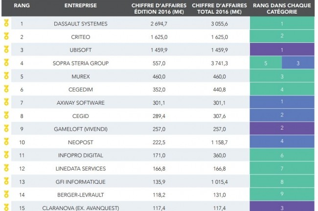 Extrait du Top 250 des éditeurs de logiciels français (7e édition - Octobre 2017) réalisé par Syntec Numérique et EY. (crédit : D.R.)