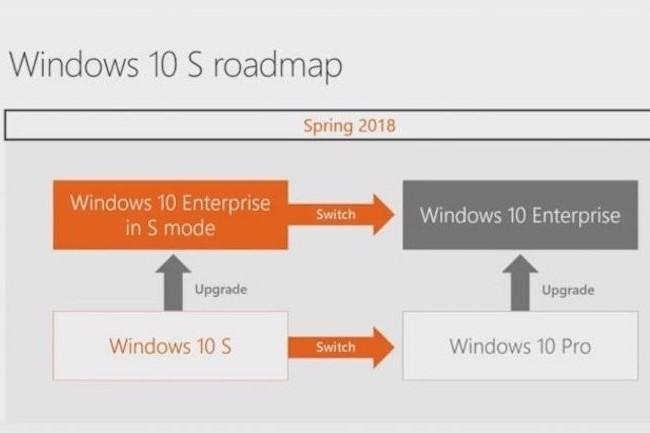 Les utilisateurs de Windows 10 Enterprise S pourront migrer gratuitement vers Windows 10 Enteprise s'ils ont souscrit à Microsoft 365 F1.