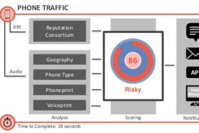Extrait du schéma de détection de la fraude par la solution Pindrop. (crédit : Pindrop)