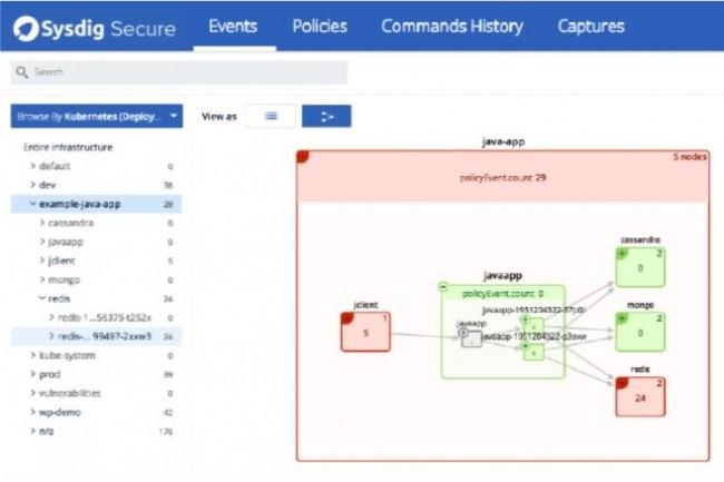 Sysdig Secure peut définir et appliquer des politiques par application, par conteneur, par hôte ou par activité réseau.