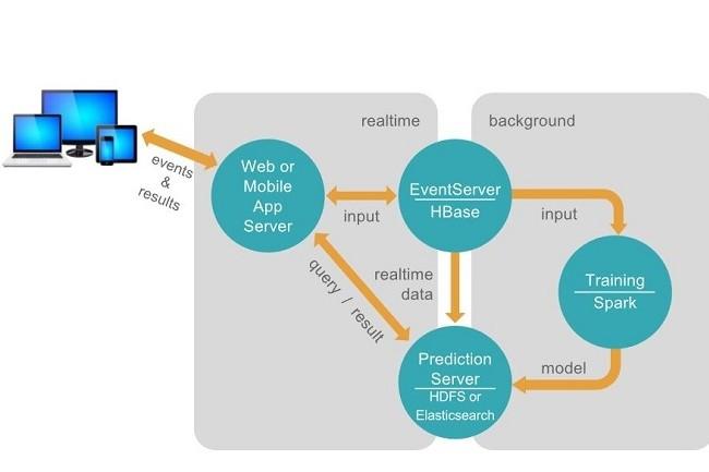 PredictionIO est flexible quant à la configuration et peut travailler avec un service en temps réel avec les mises à jour périodiques du modèle en arrière-plan. (crédit : D.R.)