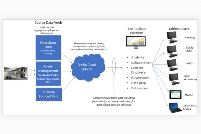 L'accord avec Tableau est destiné à rendre plus accessibles les données traitées par la plateforme IoT Predix pour les clients de GE Aviation. (crédit : D.R.)