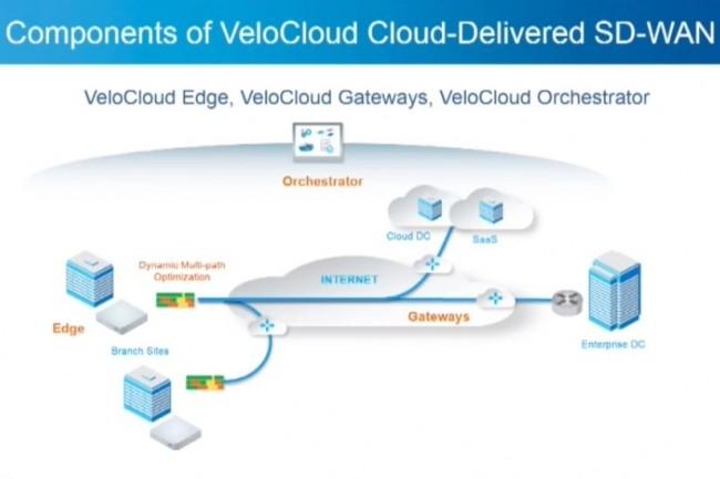 Composants de l'offre SD-WAN de VeloCloud. (crédit : D.R.)
