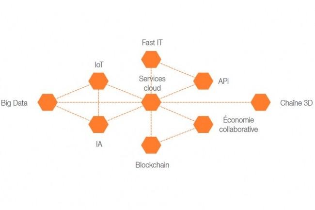 Les innovations de la révolution numérique sont liées entre elle, le cloud apparaissant comme le socle technologique sans lequel rien n'est possible, souligne Syntec numérique dans son livre blanc. (Crédit : S.N.)