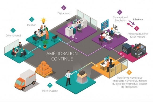 Visiativ va proposer à ses 14 000 clients PME et ETI des services de Rapid Manufacturing en s'appuyant sur l'expertise de Valla et en partenariat avec HP et Dassault Systèmes. (crédit : D.R.)
