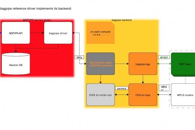 Aperçu de l'architecture du projet BGP VPN auquel participent Red Hat et Orange, présentant la mise en oeuvre du pilote BaGPipe développé par l'opérateur français. (Crédit : D.R.)