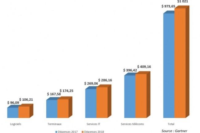 Evolution des dépenses IT en EMEA entre 2017 et 2018. (crédit : Gartner)