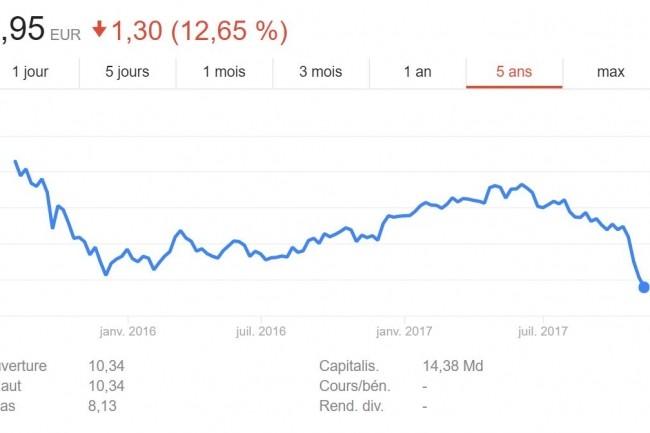 Extrait de l'évolution du cours de bourse d'Altice depuis août 2015. (crédit : D.R.)
