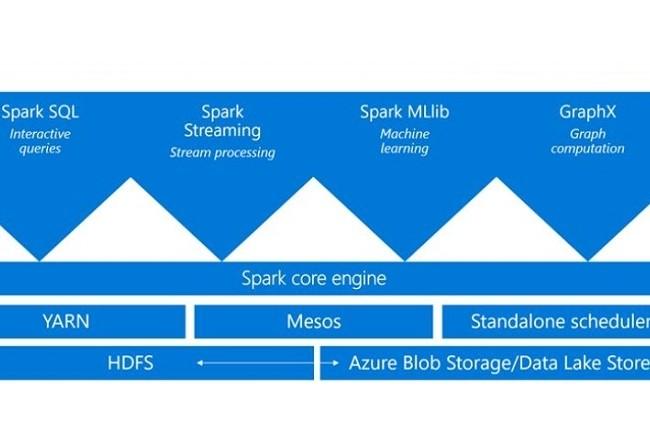 Spark s'invite dans Microsoft Azure mais en version bêta seulement pour l'instant. (Crédit MS)