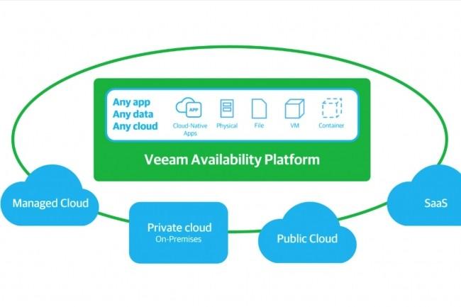 Au 1er trimestre 2018, Veeam va inclure dans sa plateforme la sauvegarde des environnements sous AIX et Solaris. (Crédit : Veeam)