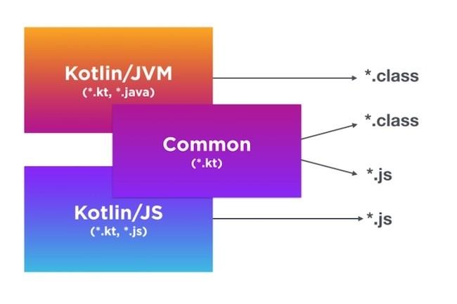 Kotlin permet aux développeurs de réutiliser le code entre les plates-formes cibles prises en charge.