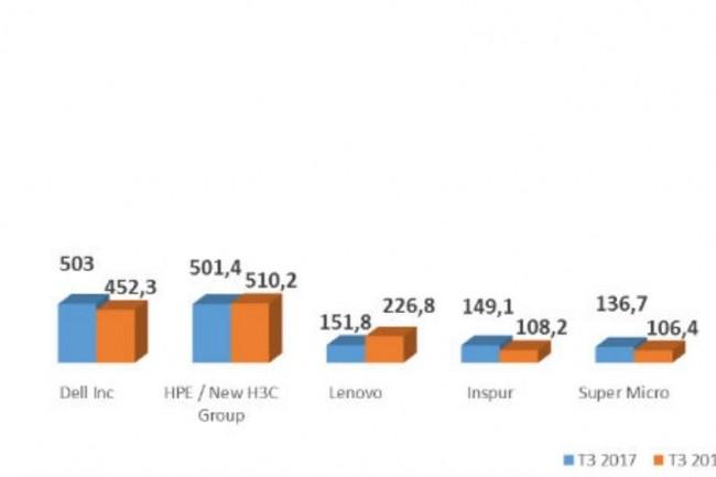 Du fait de la baisse de ses ventes de serveurs en volume, HP/HC3 Group a partagé la première place du marché mondial avec Dell au troisième trimestre.