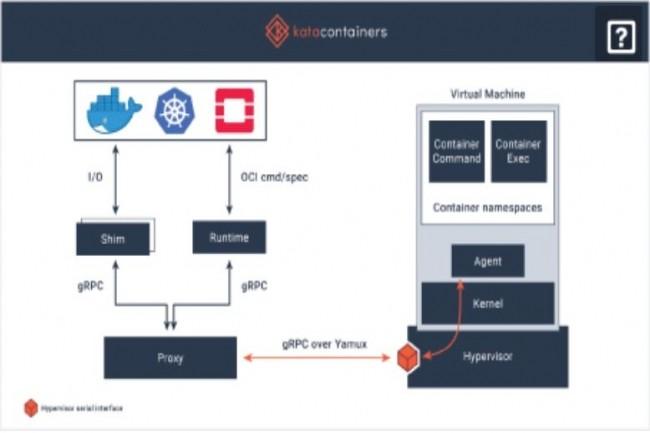 Le projet open source Kata Containers bâtit une implémentation standard de VM légères qui fonctionnent comme des containers mais permettent d'isoler les charges de travail et d'offrir les avantages de sécurité des VM. (crédit : D.R.)