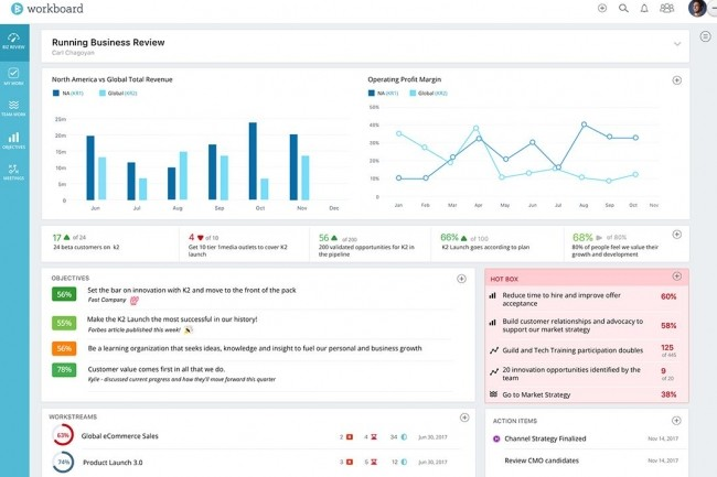 Microsoft Ventures investit dans la start-up Workboard