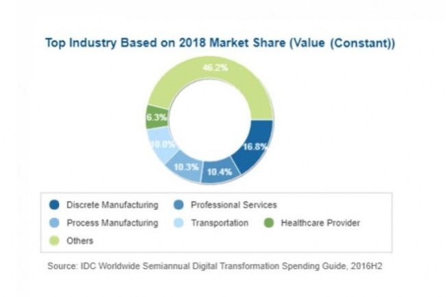 Les entreprises des secteurs de l'industrie (tant d'assemblage que de process) sont celles qui investiront le plus l'an prochain dans la transformation digitale. (crédit : IDC)