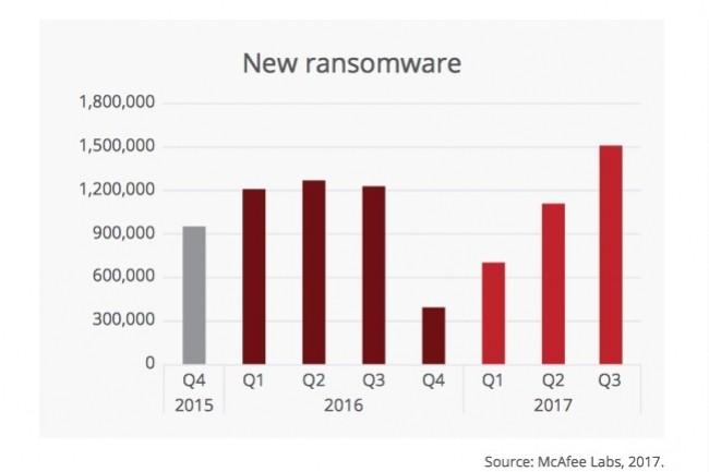 Les nouveaux échantillons de ransomwares ont augmenté de 36% au 3ème trimestre 2017 selon McAfee Labs.