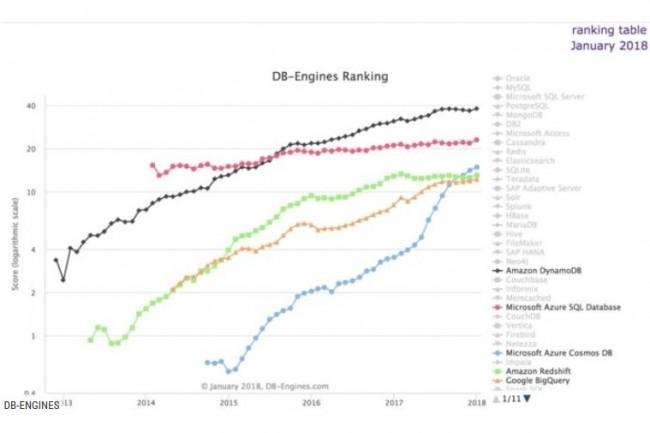 Issu de la base DynamoDB que Microsoft a démarré il y a plusieurs années, la base de données cloud Azure Cosmos DB a gagné rapidement du terrain ces derniers mois. (crédit : DB Engines)