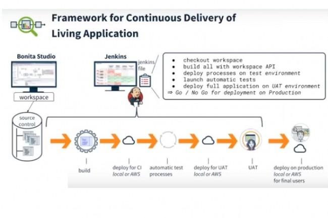 L'add-on Continuous Delivery ajouté par Bonitasoft à sa plateforme de BPM pourra être utilisé avec Jenkins pour mettre en œuvre un pipeline de déploiement continu. (crédit : Bonitasoft)