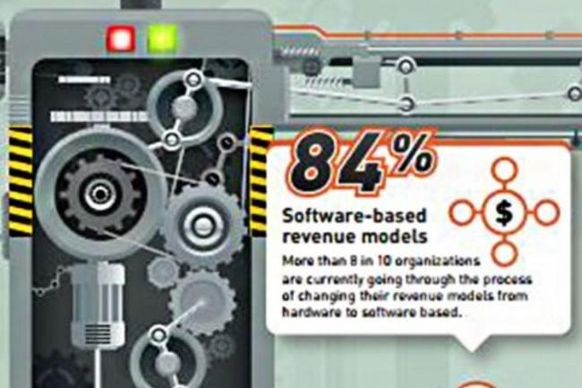 84%des fabricants d'équipements technologiques ont déclaré avoir commencé à réorienter leur business model vers le logiciel (crédit : Gemalto).