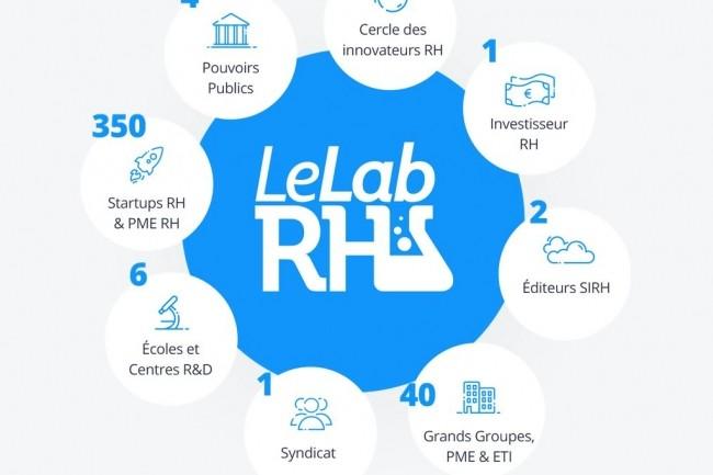 Le Lab RH soutient la croissance de start-ups RH ayant un fort potentiel technologique à l'international. Crédit. D.R.