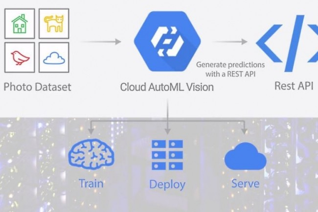 Auto ML Vision permet de construire des modèles de vision personnalisés basés sur la technologie de reconnaissance d'images propriétaire de Google. (crédit : Google)