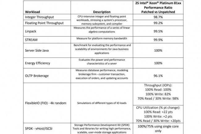 Intel a fourni un tableau des incidences de performances en fonction des charges de travail pour ses systèmes en environnement datacenter. (crédit : D.R.)