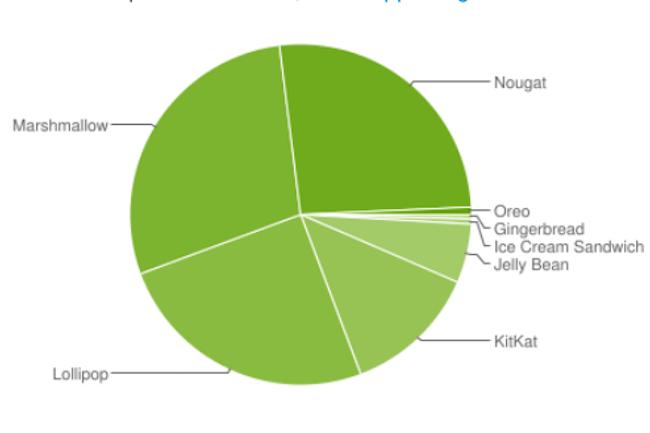 La plate-forme Google Android reste toujours tr�s fragment�e. (Cr�dit D.R..)